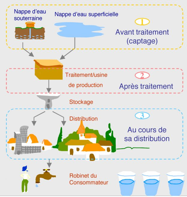 Le parcours de l'eau, de la source au robinet du consommateur@ARS-DT33