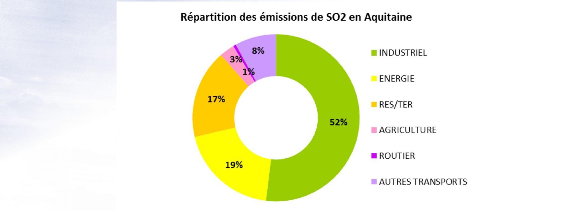 Emission de dioxyde de soufre en Aquitaine 2012