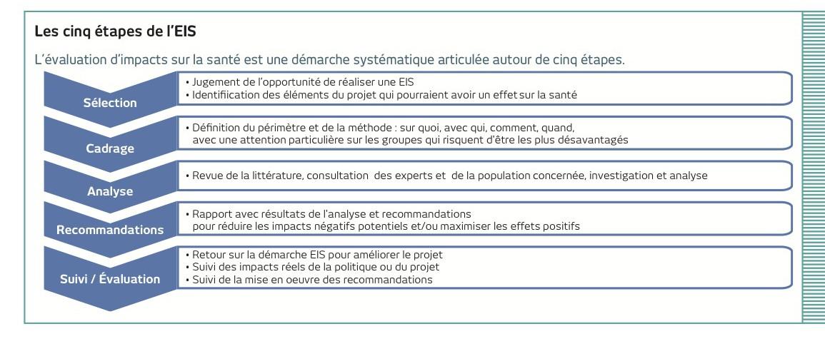 La méthode EIS est segmentée en cinq étapes©INPES