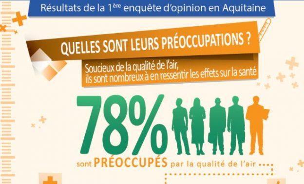 AIRAQ publie les résultats d'une première enquête d'opinion auprès de 800 Aquitains©AIRAQ
