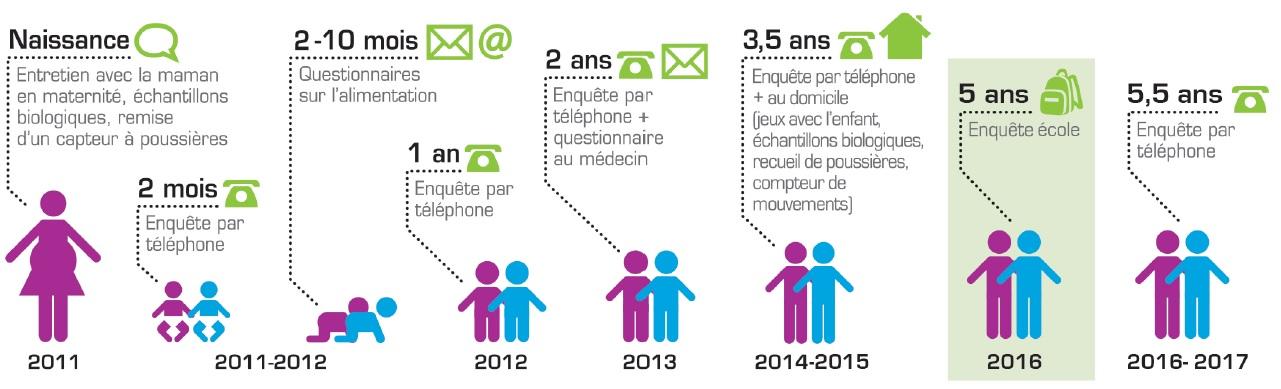Depuis 2011, la chorte Elfe est consacrée au suivi de 18000 enfants, de la naissance à l'âge adulte©ELFE