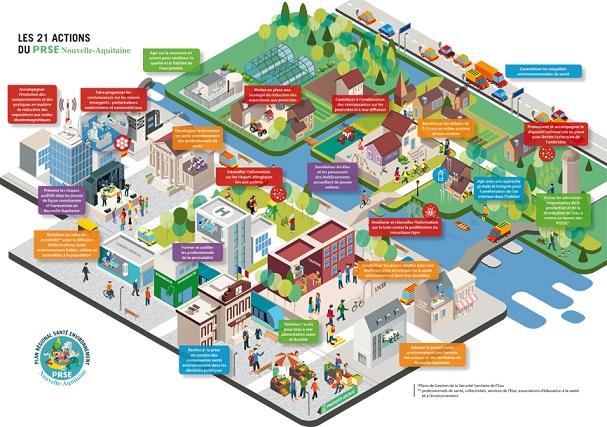 Les 21 actions du Plan sont consultables en ligne©PRSENA