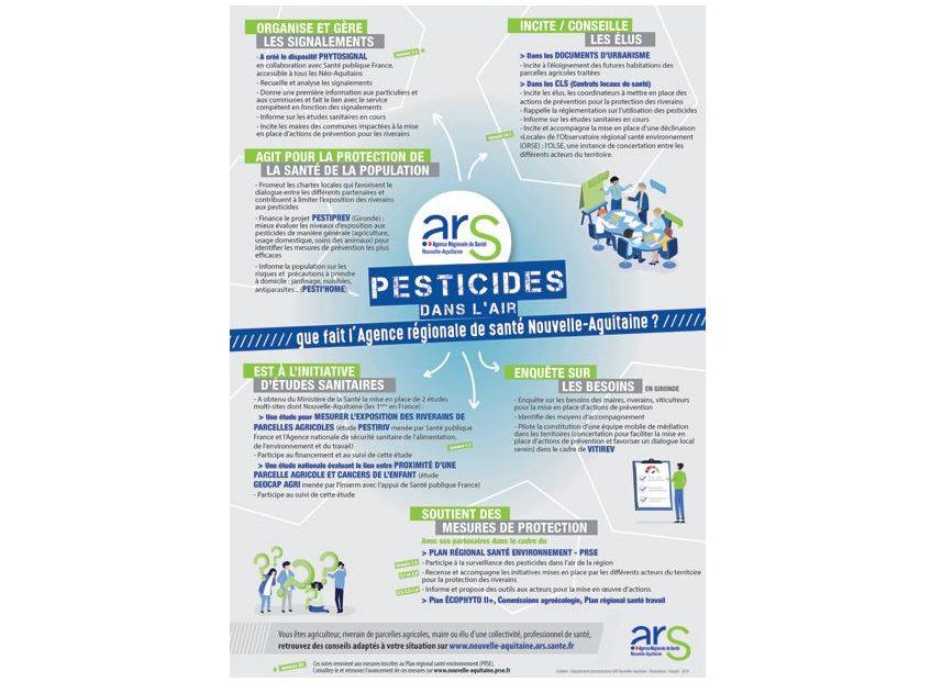 Les compétences de l'ARS en matière de prévention sur les pesticides © ARSNA